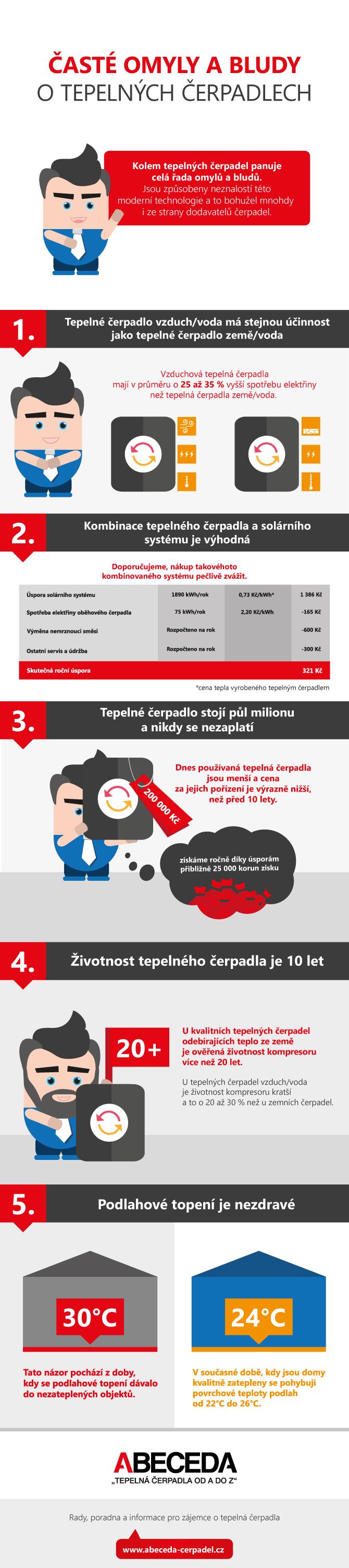 Infografika Časté omyly a bludy otepelných čerpadlech