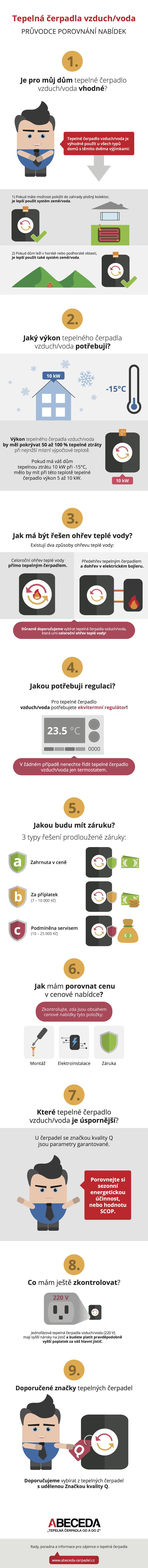 Infografika vzduch/voda - porovnání nabídek